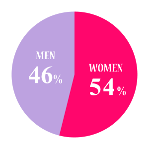 会員,比率,男性.46%,女性,54%